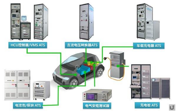 电动汽车测试解决方案