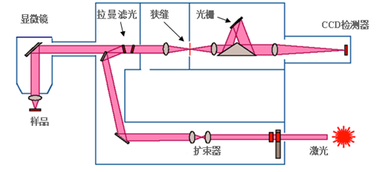 uv灯管接线路图
